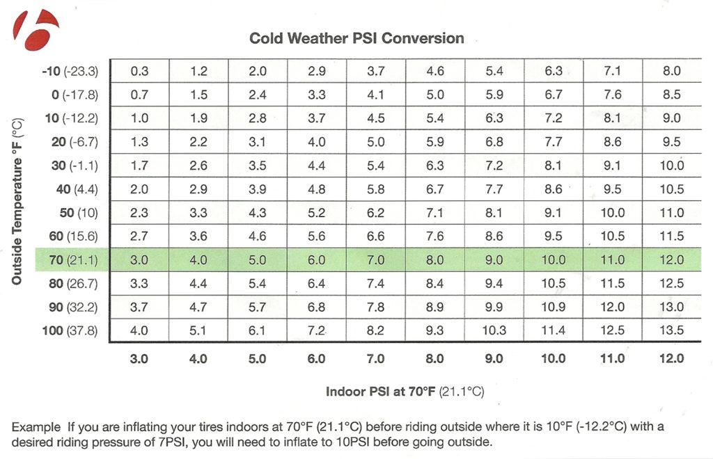 Bontrager-Fat-bike-pressure-chart1